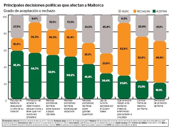 Asuntos de actualidad en Mallorca