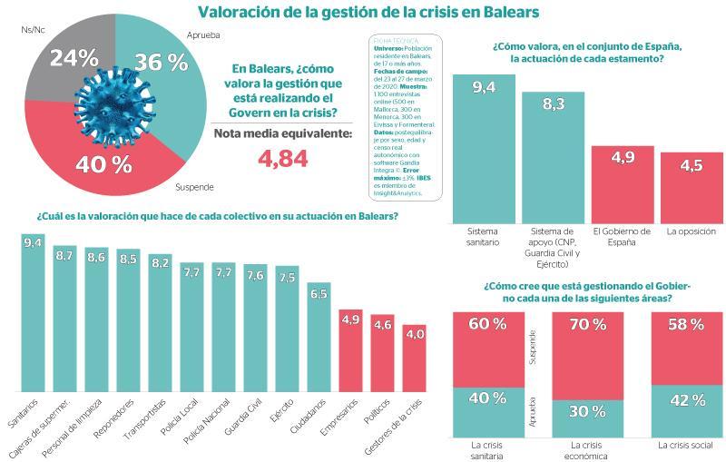 Los ciudadanos de Baleares suspenden a Sánchez y aplauden a sanitarios y cajeros del súper