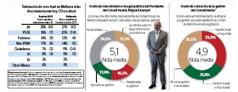 Oct17. Estimación de voto al Consell de Mallorca