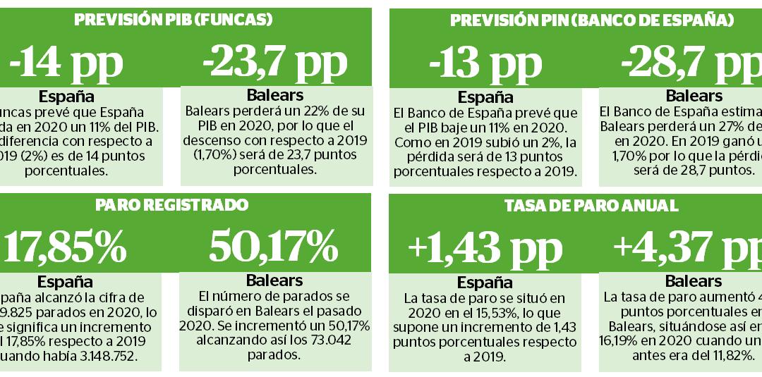 La pandemia deja a Balears mucho peor que a España